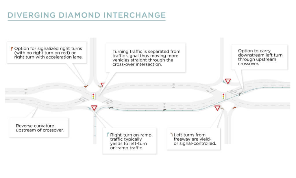 Diverging Diamond Interchange