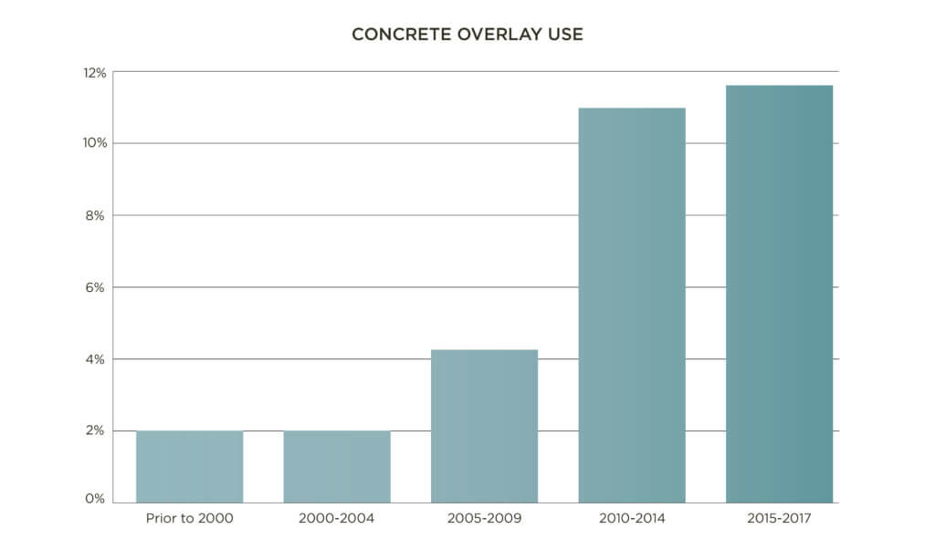 graph of concrete overlay use per year