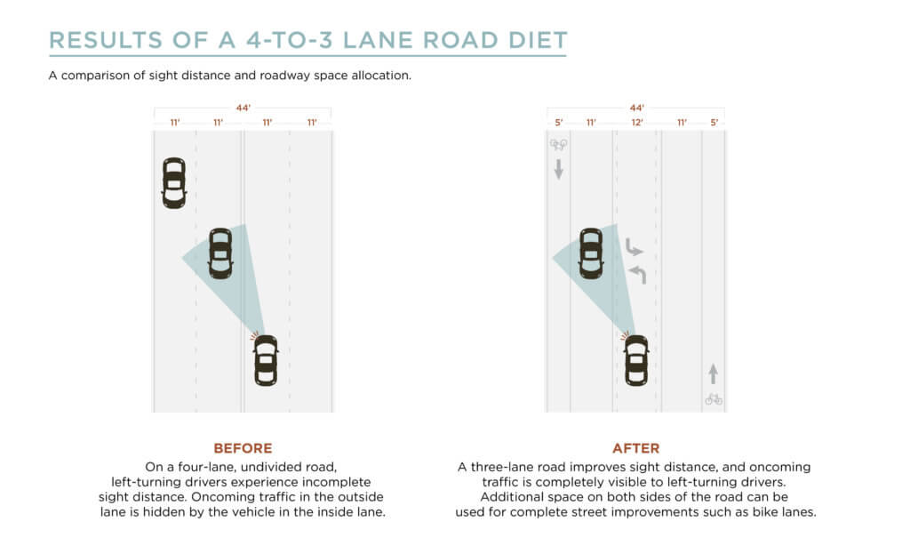 A graphic showing the results of a 4-to-3 lane road diet.