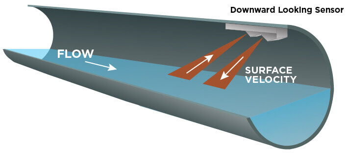 A cross section illustration of a water filled sanitary sewer pipe with an inflow sensor mounted to the top of the pipe.