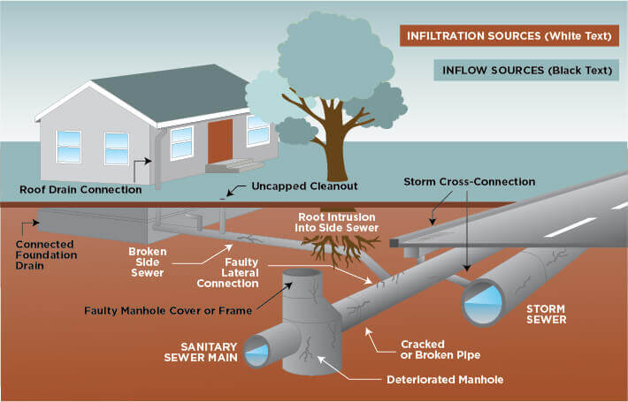 An illustration of a residential diagram of infiltration and inflow sources to a sanitary and storm sewer system.