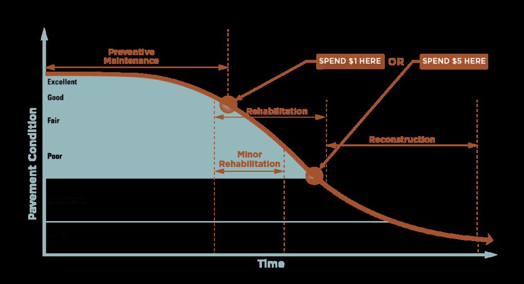 Pavement Management System chart showing pavement condition vs time
