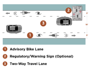 graphic showing three separate areas of bike lanes